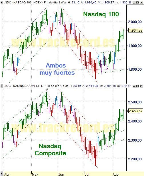 Estrategia índices USA Nasdaq 100 y Nasdaq Composite (14 agosto 2008)