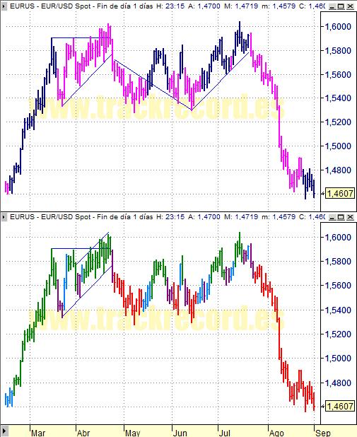 Estrategia cambio divisa Euro Dólar EurUsd (1 septiembre 2008)
