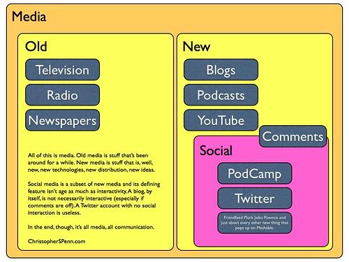 Media landscape