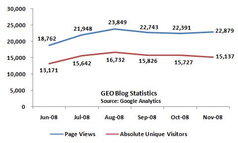 GEO_Blog_Stats_Nov08
