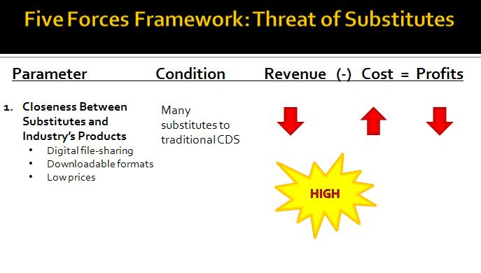 Porter's Five Forces- Threat of Substitute Products or Services