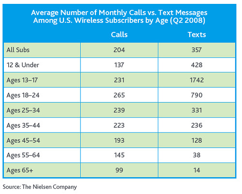 SMS volume by age