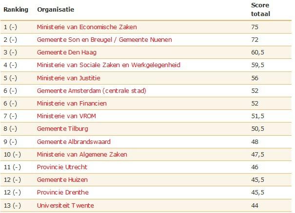 NOiV ranking