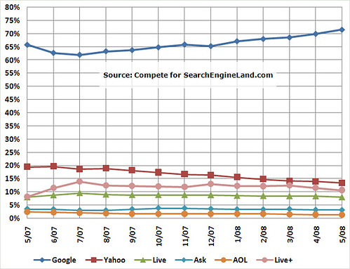 Compete Search Share: May 2007-2008