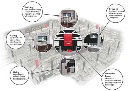Future Shop 2.0