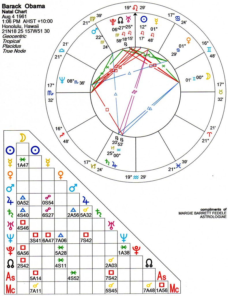 Best astrology chart gallery free any chart examples best astrology chart choice image free any chart examples best astrology chart gallery free any chart nvjuhfo Image collections