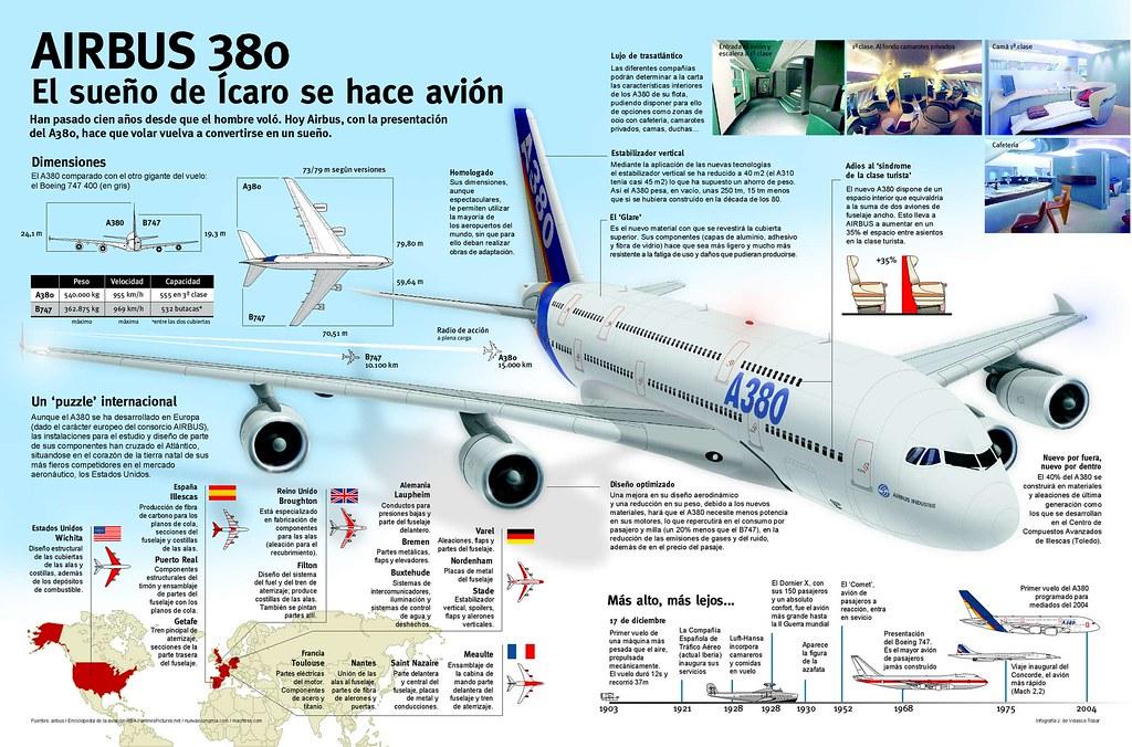 El Airbus 380