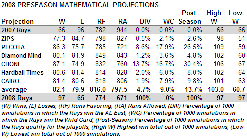 [2008 TAMPA BAY RAYS] The 2008 Preseason Mathematical Projections: A Look Back