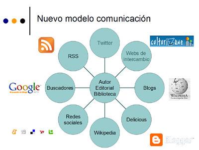 modelocomunicacion2 por ti.