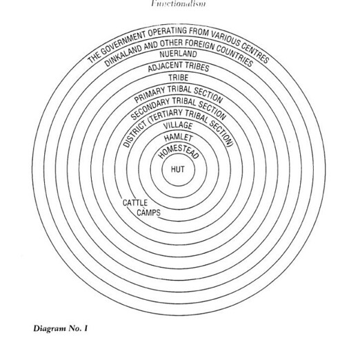 Evans-Pritchard's concentric circles of Nuer association
