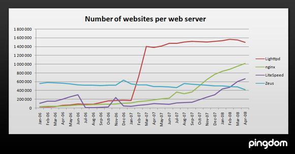 Alternative web servers compared: Lighttpd, Nginx, LiteSpeed and ...