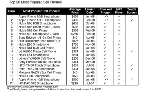 CTRs to phones