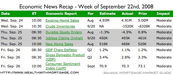 Economic Recap for the week of September 22nd, 2008