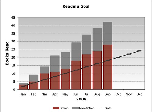 2008 Reading Goal (as of Q3)