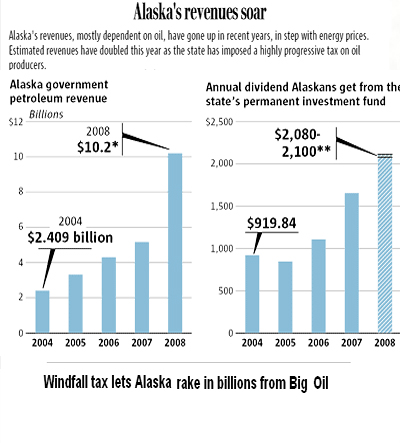 Alaskan Oil Revenues
