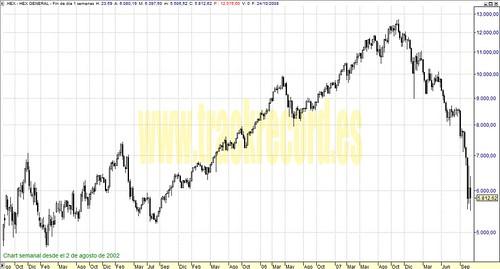 HEX perspectiva en semanal (de 2 agosto 2002 a 24 octubre 2008)