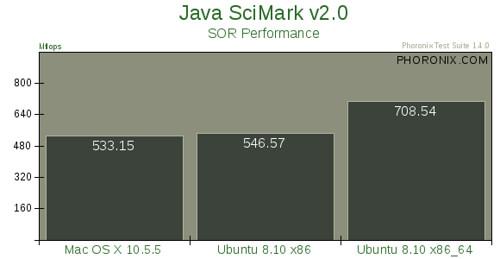 Mac OS X 10.5.5 vs. Ubuntu 8.10 --评测21