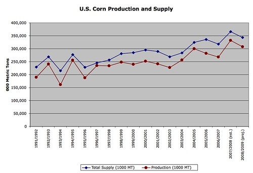 U.S. Corn Production and Supply