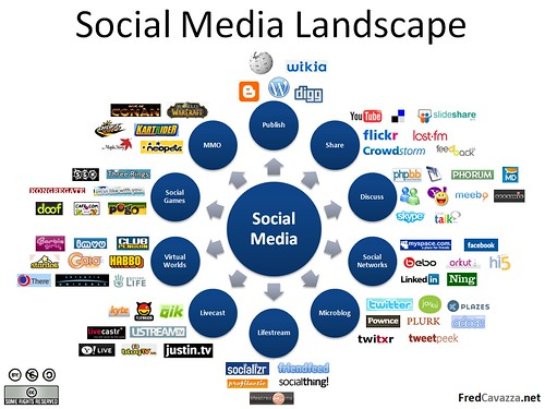 Social Media Landscape bt Fred Cavazza
