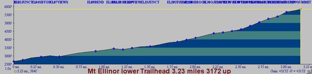 Lower trailhead Mt. Ellinor trail profile.