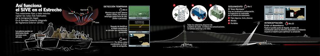 SIVE, sistema de detección en El Estrecho