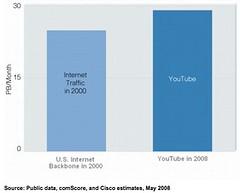Internet Video Already Generates More Traffic than the Entire U.S. Backbone in 2000