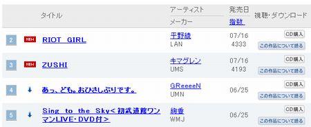 080818(2) - 聲優平野綾的首張個人專輯『RIOT GIRL』空降ORICON週排行榜第6名,開創聲優史上空前紀錄