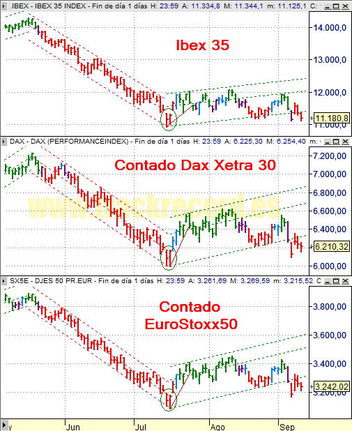 Estrategia índices Europa Ibex 35, Dax Xetra 30 y DJ EuroStoxx 50 (10 septiembre 2008)