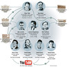 The Paypal Google Mafia | Michael Karnjanaprakorn_1220589691148
