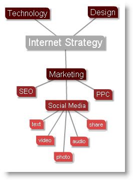 Where Social Media fits in an Internet Strategy