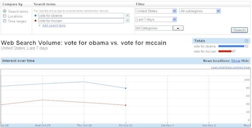 Vote For Obama vs. Vote For McCain Google Search - Detail - 11/03/08