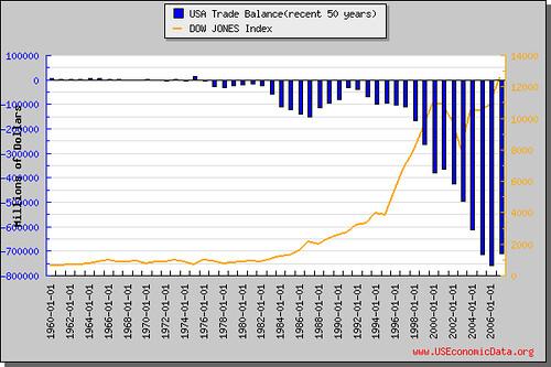 美國貿易順差(近50年)