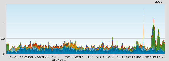 tcp_445_attacks_1mo.png
