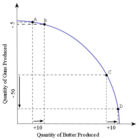 ppf-chart