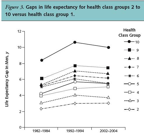 健保10年前後不同健康水平群組間的平均餘命比較1