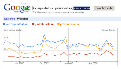 Google запустив пузомірку для сайтів