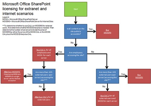 sharepoint licensing flow chart