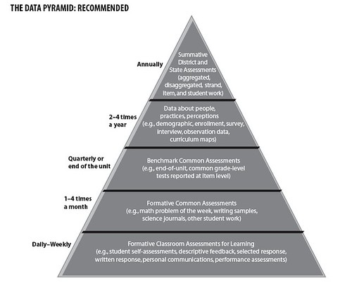 Data Pyramid by you.