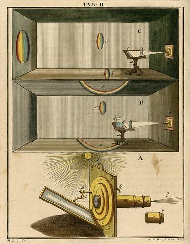 Martin Frobenius Ledermüller (1768) a