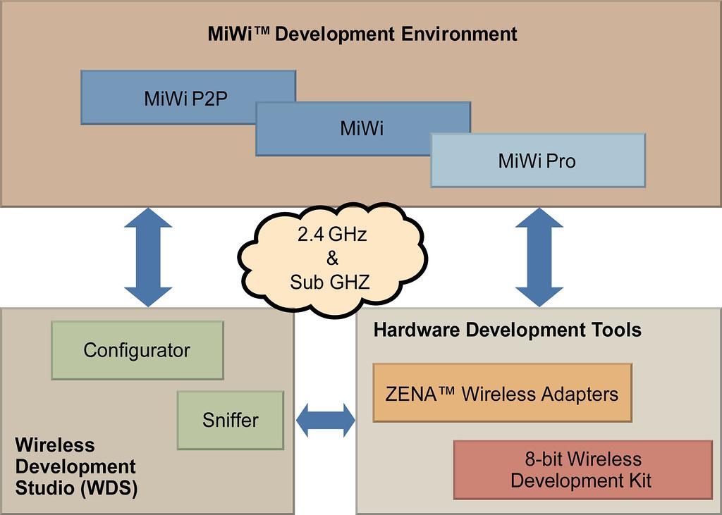 Microchip's MiWi Development Environment