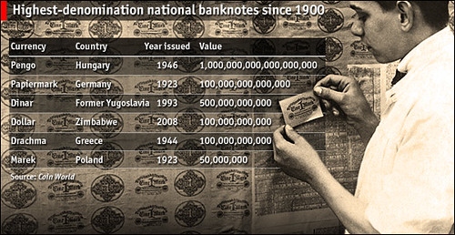 Highest Denomination Inflation Notes