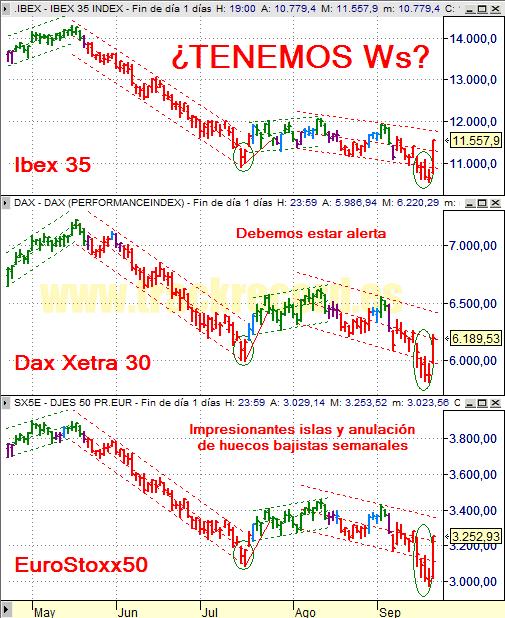 Estrategia índices Europa Ibex 35, Dax Xetra 30 y DJ EuroStoxx 50 (19 septiembre 2008)