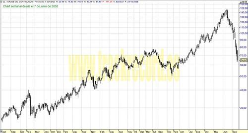 Petróleo (Crudo) perspectiva en semanal (de 7 junio 2002 a 24 octubre 2008)