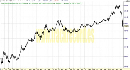 Euro-Dólar EURUSD perspectiva en semanal (de 6 octubre 2000 a 24 octubre 2008)