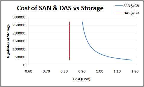 Cost of SAN & DAS vs Storage