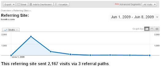 Videolicious.tv Detailed Traffic From Leenks.com - 06/08/09