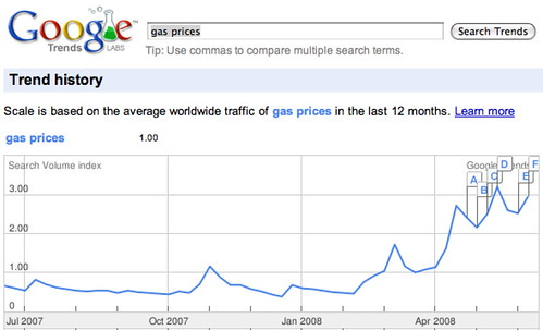 googletrendsgasprices