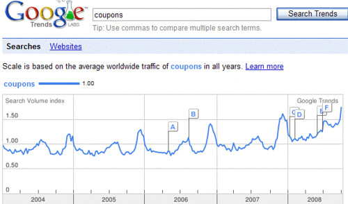 Searches for Coupons Rising