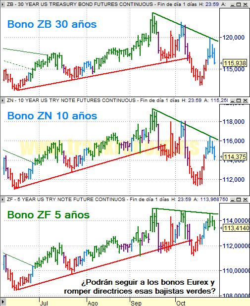 Estrategia bonos USA ZB 30 años, ZN 10 años y ZF 5 años (29 octubre 2008)