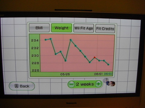 wii fit reviews weight loss